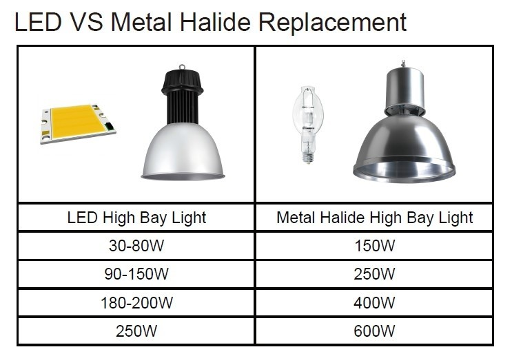 250 Watt Metal Halide – LED Equivalent for Replacement