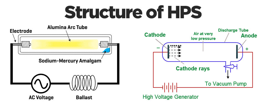 Led Vs Hps Comparison And Replacement Guide