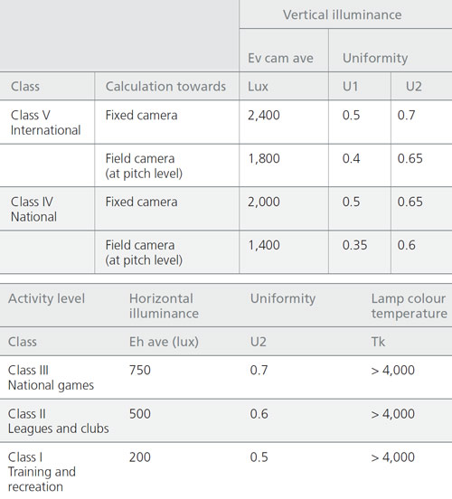 lighting-standard-of-football-field-class-I-to-V-lux-level-chart
